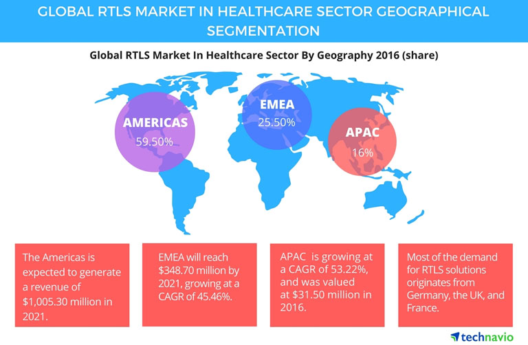 Medical Dealer | News | RTLS Market Healthcare Sector