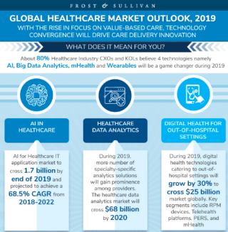 Global Health Care Market to Exceed $1.96 Trillion, says Frost & Sullivan